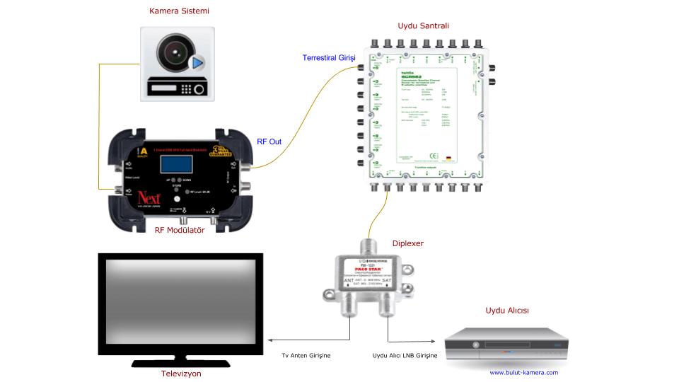 Apartman kamerası modülatör bağlantısı